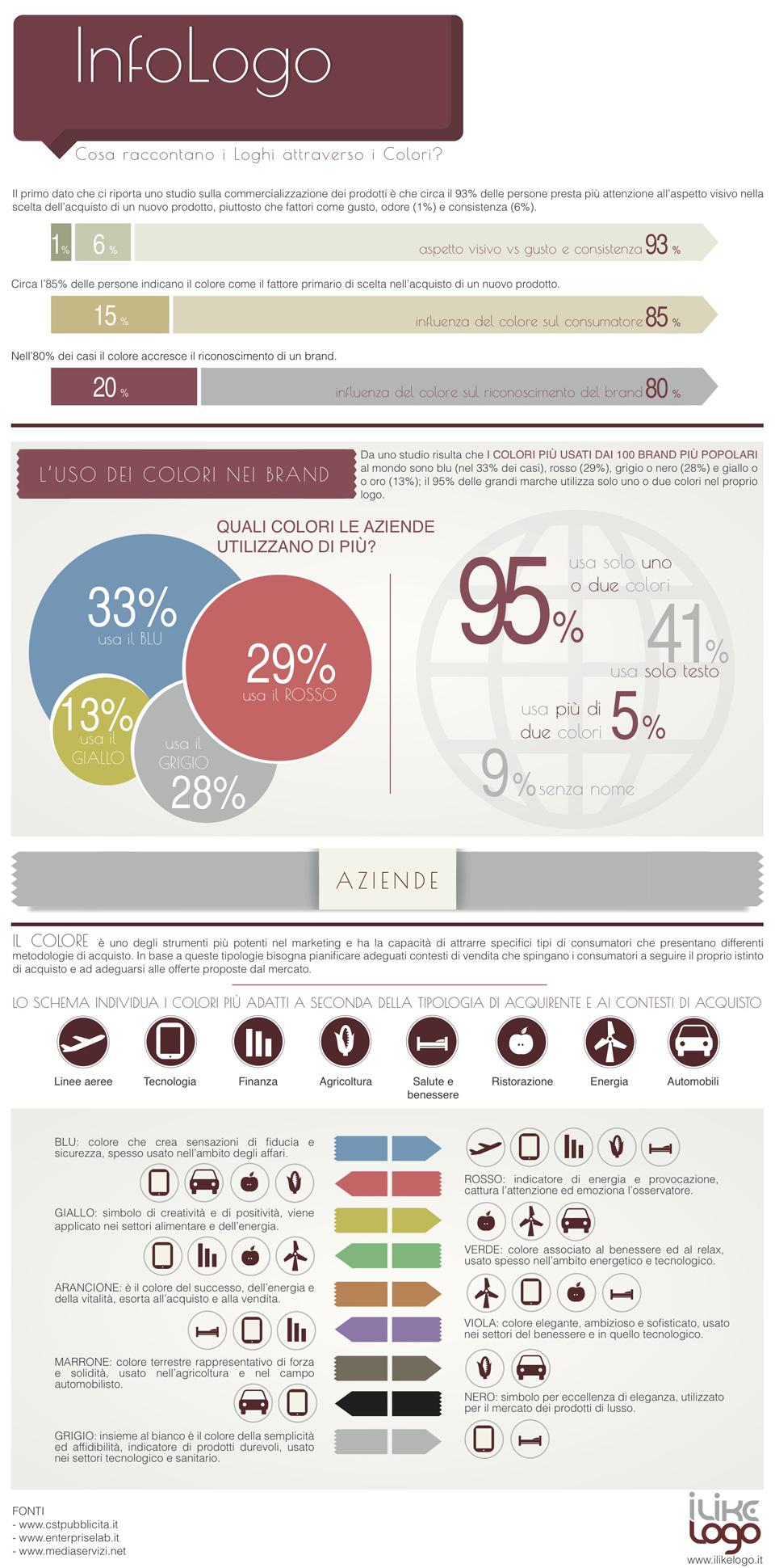 I loghi aziendali? Meglio a colori! Un'infografica ci spiega quali usare…